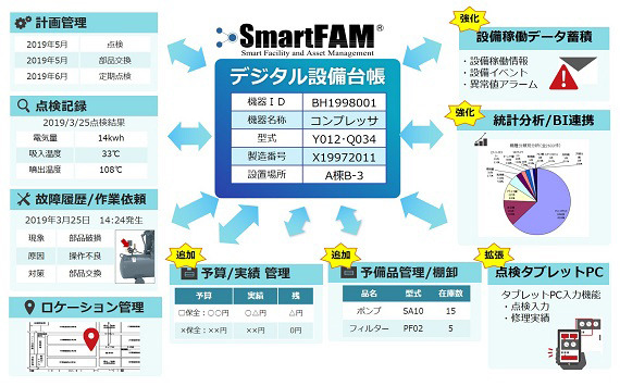 「SmartFAM Ver3.0」管理データと機能強化イメージ