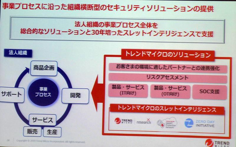 事業プロセスに沿った組織横断型セキュリティソリューションの提供