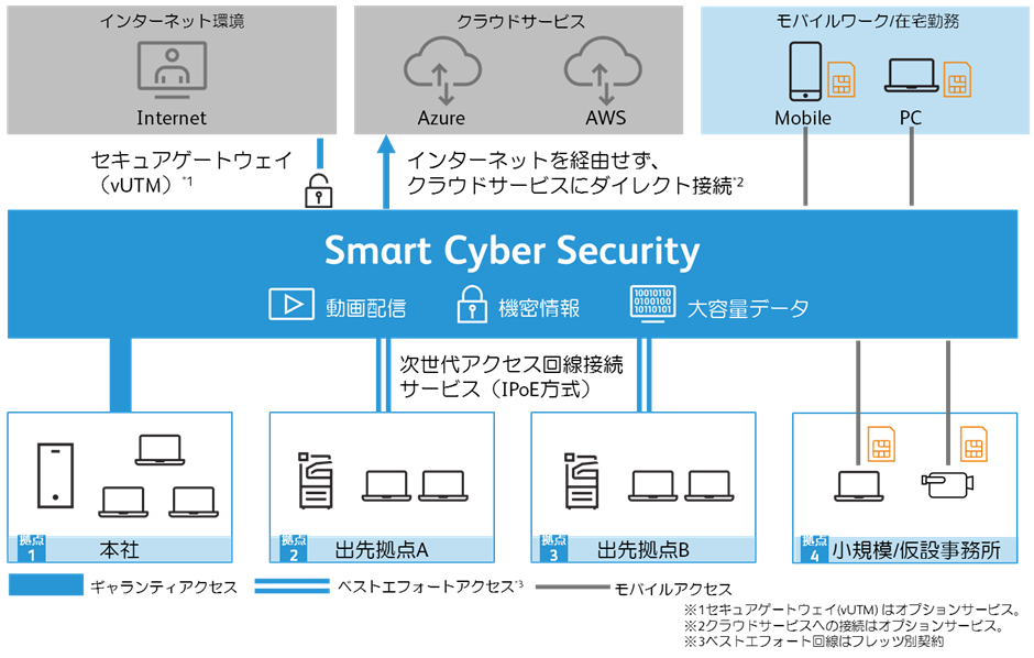 「Smart Cyber Security Mobile SIM」サービス概要図