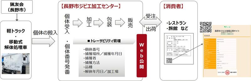 ジビエ商品管理システムによるジビエの個体管理の流れ