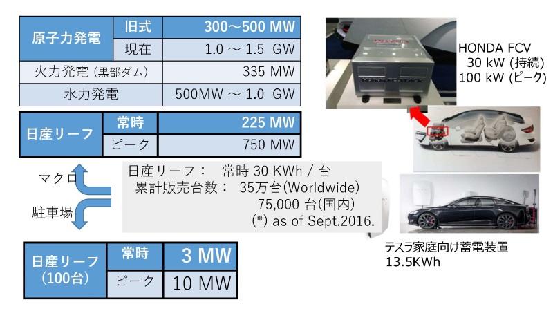 図3:電気自動車のリチウムイオン電池の能力