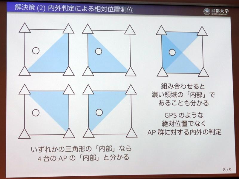 3台のアクセスポイントによる三角形の領域を決定し、その領域内での端末の内外を判定する仕組み