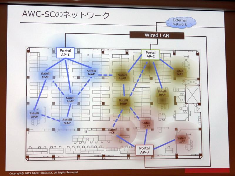 AWC-SCのネットワークのイメージ