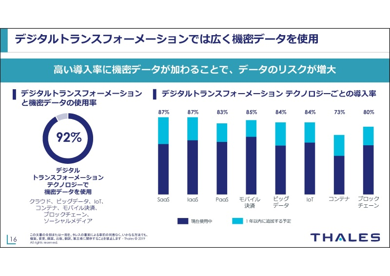 92%がDXで機密データを使用