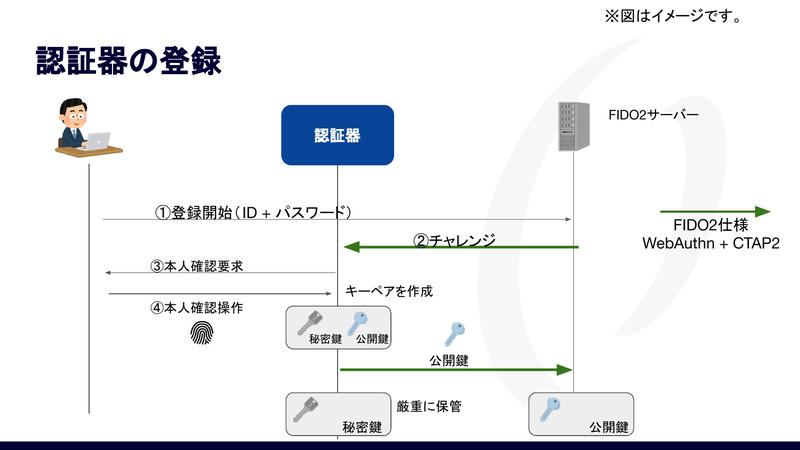 FIDO2での登録の流れ