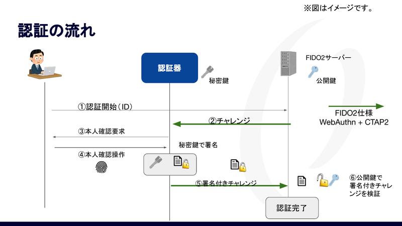 FIDO2での認証の流れ
