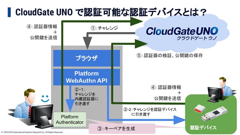 CloudGate UNOで認証可能な認証デバイス