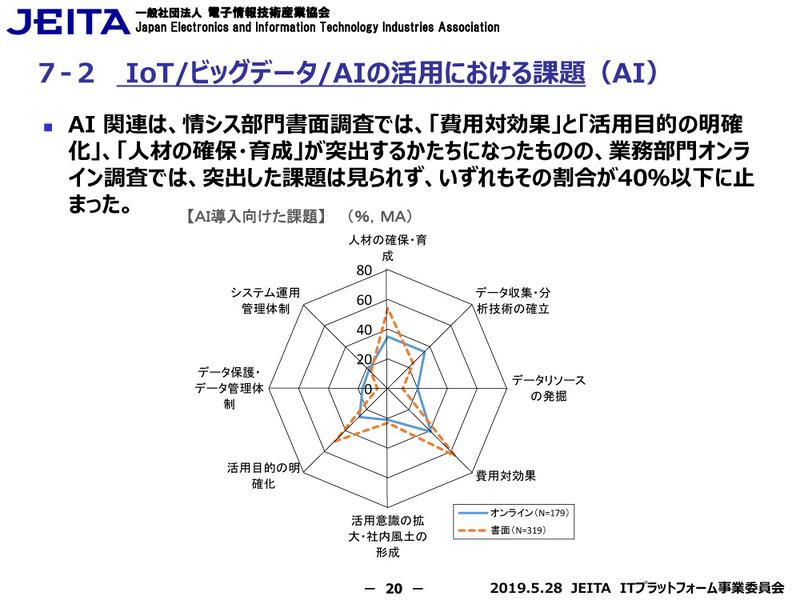 AIの活用における課題