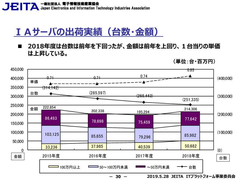 IAサーバーの出荷実績(台数・金額)