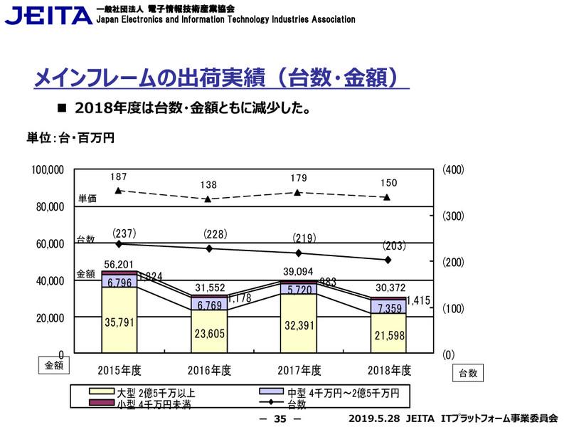 メインフレームの出荷実績(台数・金額)