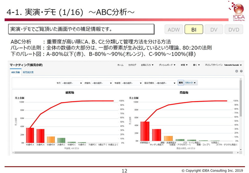 ABC分析による重点顧客および売れ筋商品の分析。30~40代が主な顧客層であることがわかる