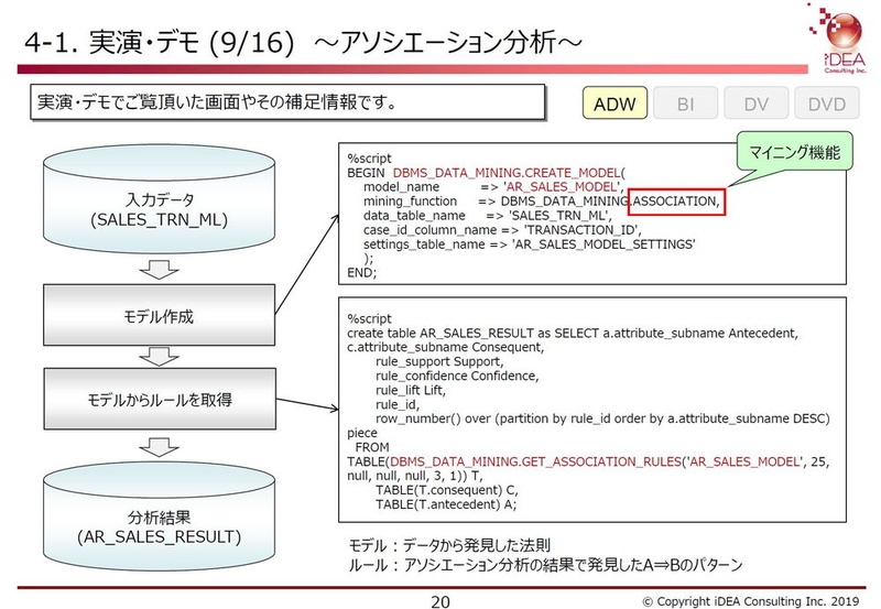 ADWで活用できるOracle Machine Learning(OML)でアソシエーション分析を行うためのスクリプト。OMLではSQL関数でモデル作成、ルール抽出を行うことができる