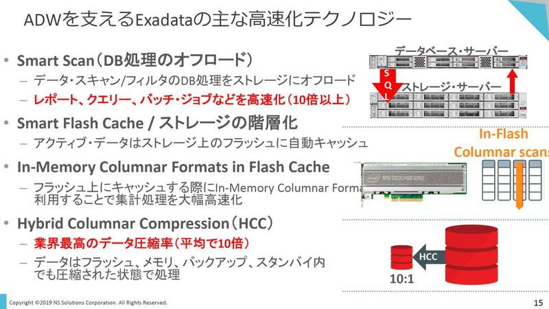 ADWで享受できるExadataの高速化技術。ADWでストレージI/Oがボトルネックになりにくいのは、DB処理をストレージ側にオフロードする「Smart Scan」や、データを圧縮された状態のまま処理する「Hybrid Columnar Compression」といった機能によって、DBサーバー/ストレージ間を流れるデータ量が大幅に削減されるためだ