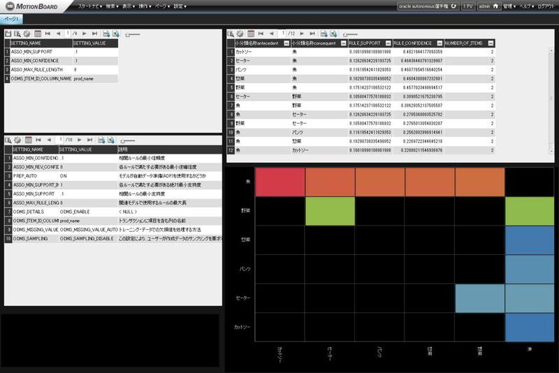 MotionBoard上で売上データから商品間のアソシエーション分析を実行している様子。100万件のデータを対象にパラメータを調整してモデルを再生成する処理を実行しても、ADWの高速性により10秒ほどで分析が終了した