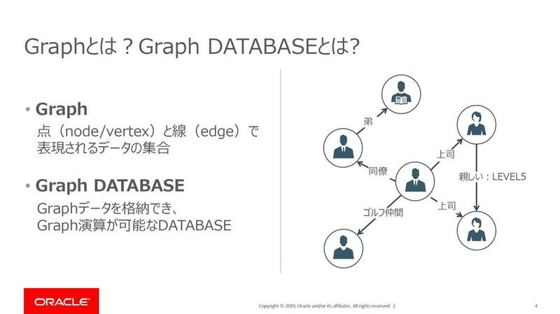 データ間の関係性を点と線で表したものが「グラフ」、グラフデータの格納・処理に特化したものが「グラフデータベース」