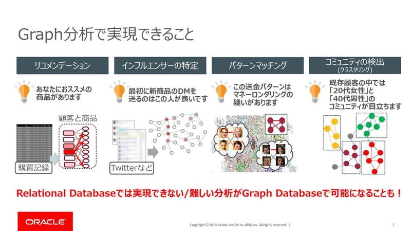 グラフ分析の主な適用分野。現在、力技で実現している分析処理が、グラフデータベースを用いることで、よりスマートかつ容易に行えることが期待できる