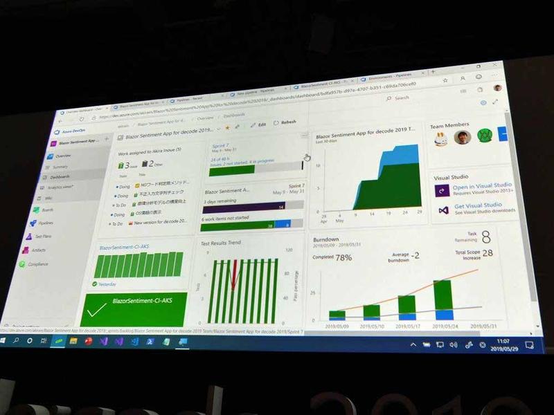 Azure DevOpsのダッシュボード画面