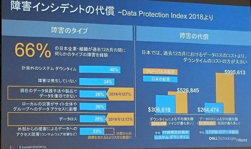 同社が実施した調査「Data Protection Index 2018」