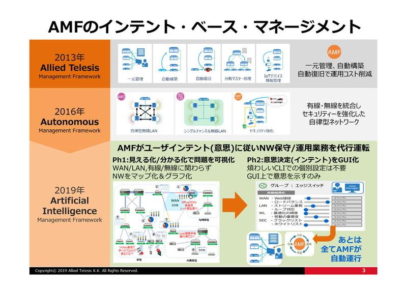 AMFの進化