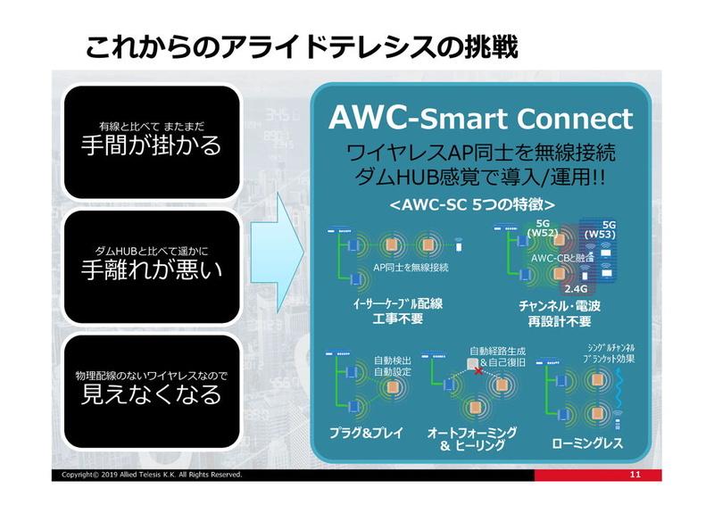 無線の課題をAWC-SCで解決