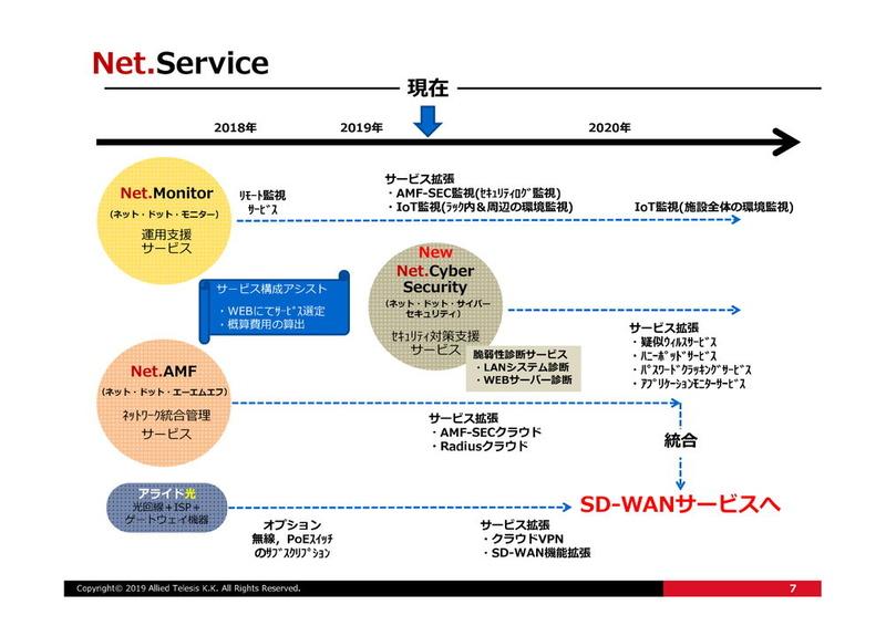 これからのNet.Service