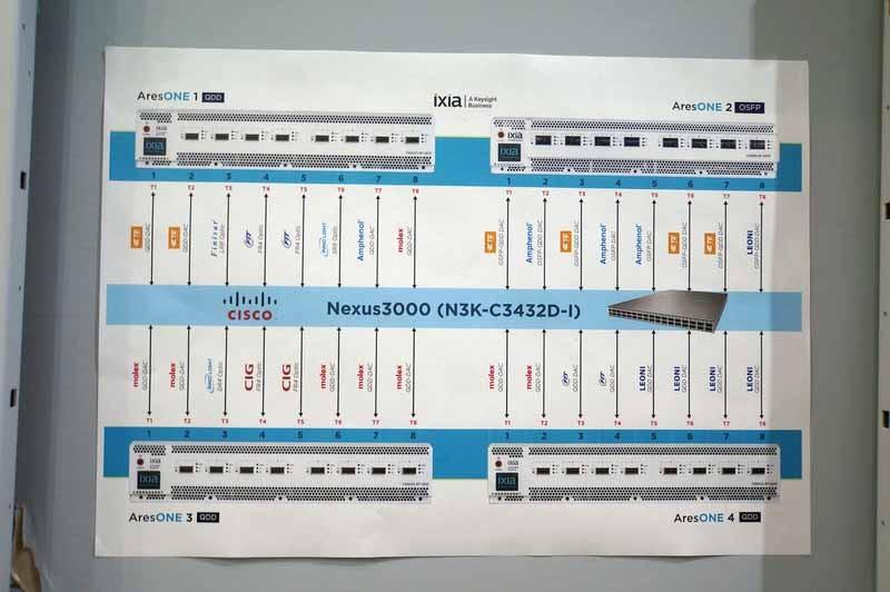 400GbEのさままな接続形態がそろえられている