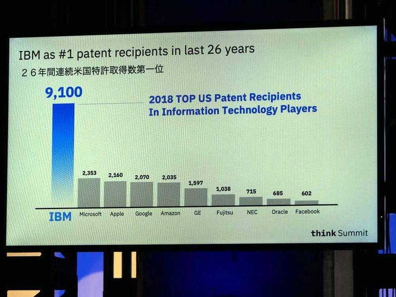 26年間連続で米国特許取得数第一位を記録したという