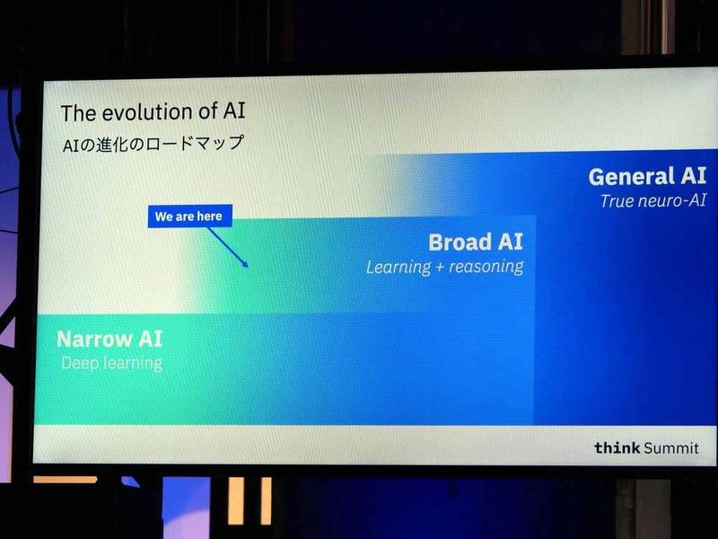 AI進化のロードマップ