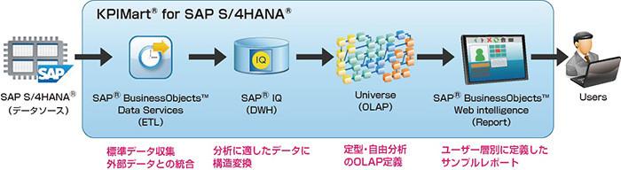 KPIMart for SAP S/4HANAの概念図
