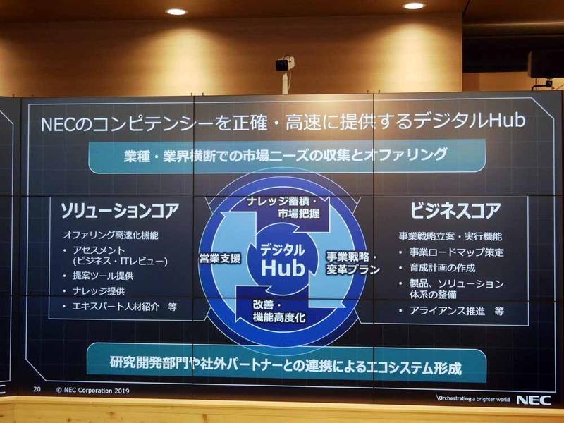 デジタルHub