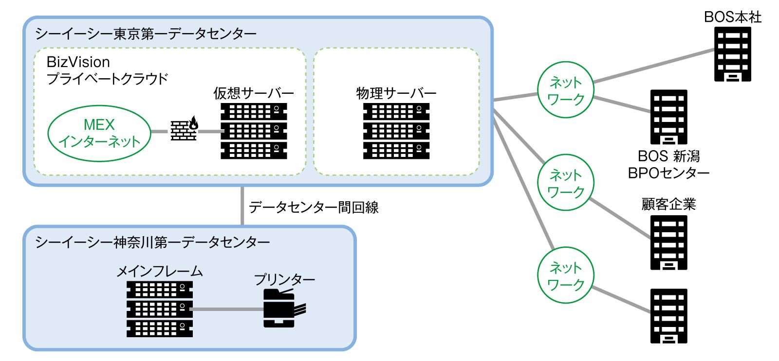 図 新データセンターへの移行後のシステム概要図