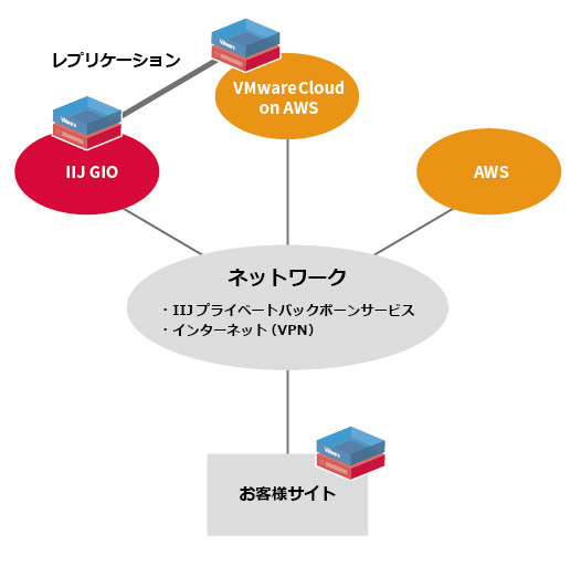提供パターン図(例)
