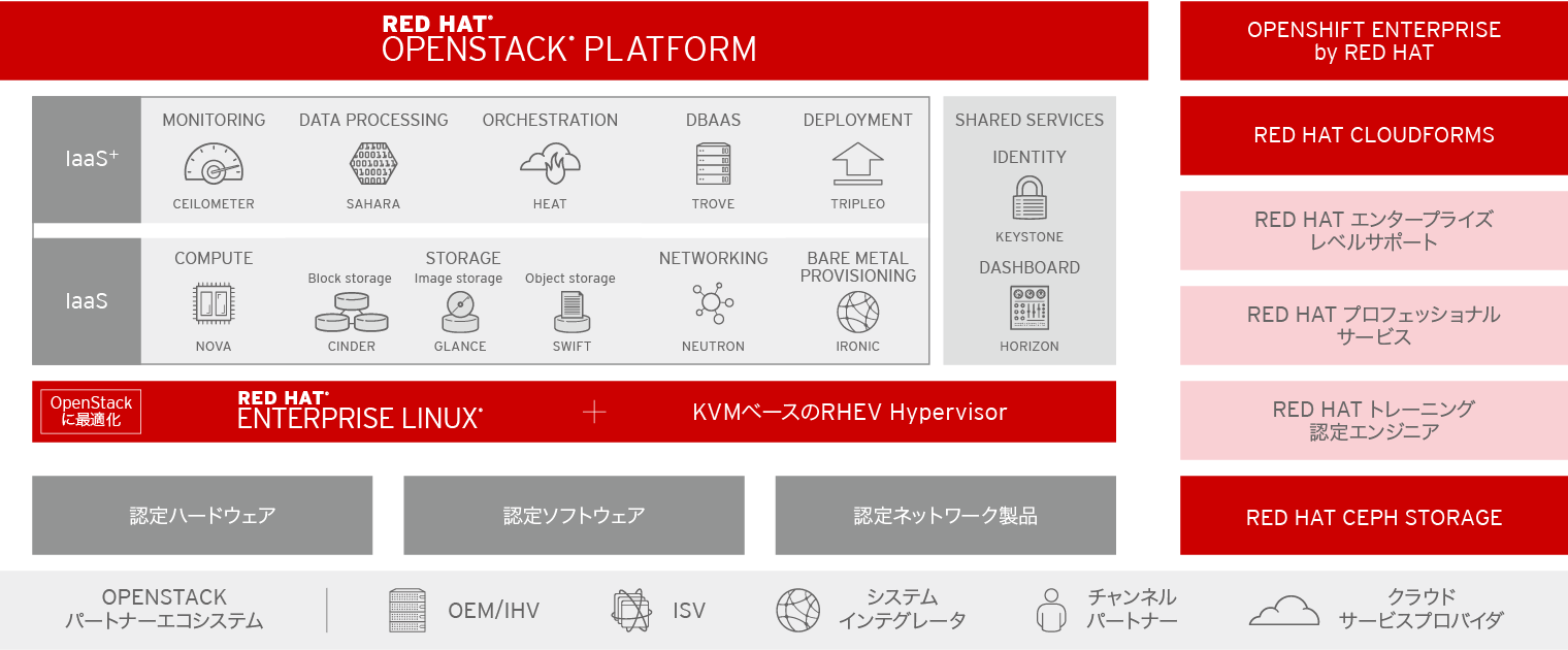 図1:Red Hat が提供するOpenStackディストリビューション「Red Hat OpenStack Platform 」の概要(出典:Red Hat)