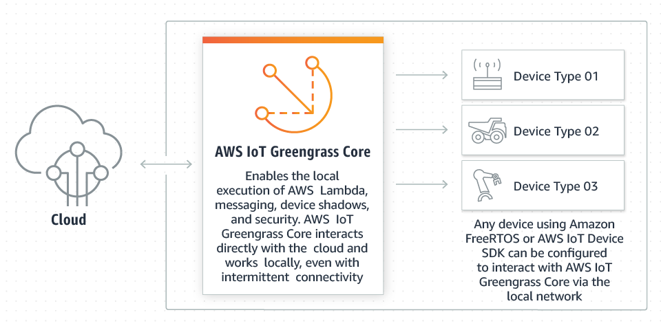 図3:AWS IoT Greengrass の概念図(出典:Amazon Web Services)