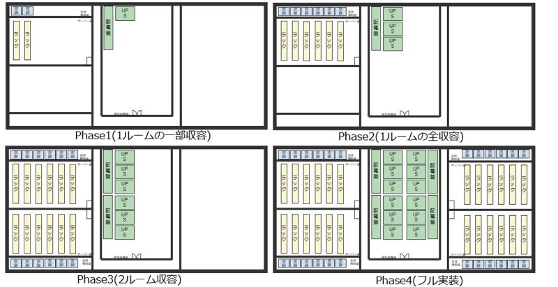 図1:システム建築を利用したモジュール化。150ラック単位で段階的に増設。電気機械室はサーバ室を2区画に分けた間に配置され、ラック増設に併せて電気設備も増設する(出典:IIJ)