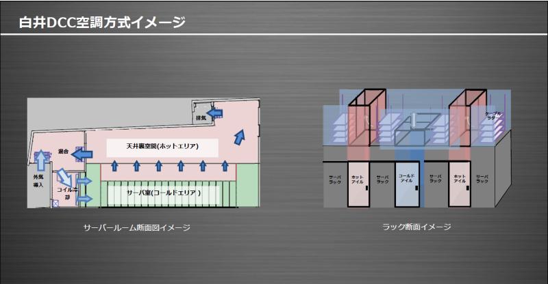 図2:空調方式イメージ(出典:IIJ)