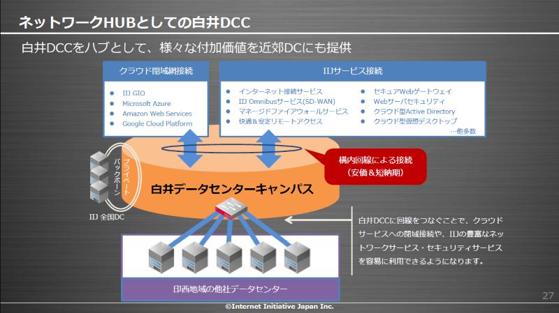 図3:ネットワークHUBとしての白井データセンターキャンパス(出典:IIJ)