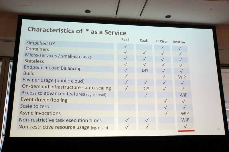 PaaSとCaaS、FaaS/サーバーレス、Knativeの比較