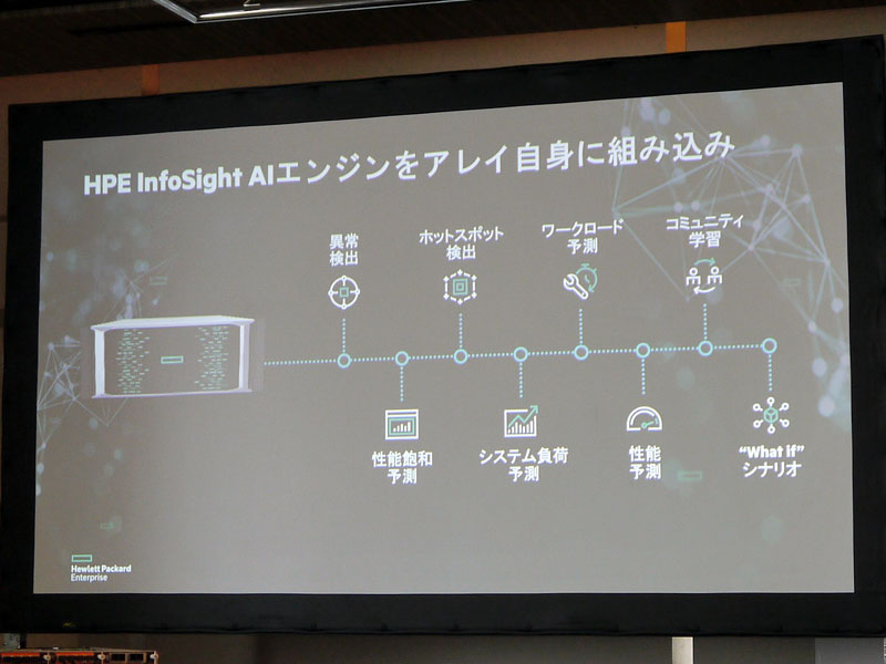 「HPE InfoSight」のAIエンジンをアレイ自身に組み込み