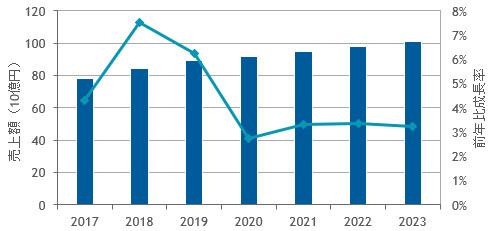 国内サーバーオペレーティングシステム市場予測:2017年~2022年(2017~2018年は実績値、2019年以降は予測、出典:IDC Japan)
