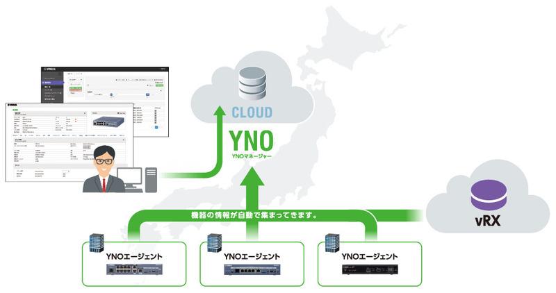 YNOとの連携も予定されている