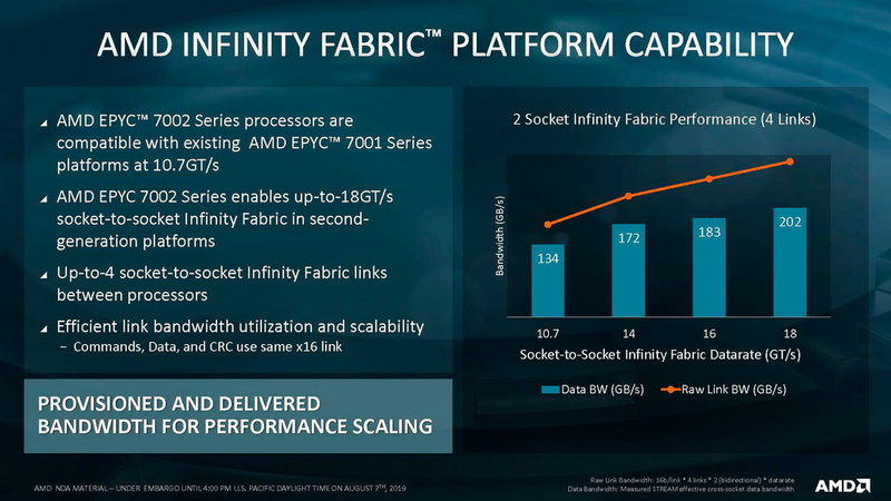 インターコネクトのInfinity Fabricも速度が向上、4ソケットまで対応