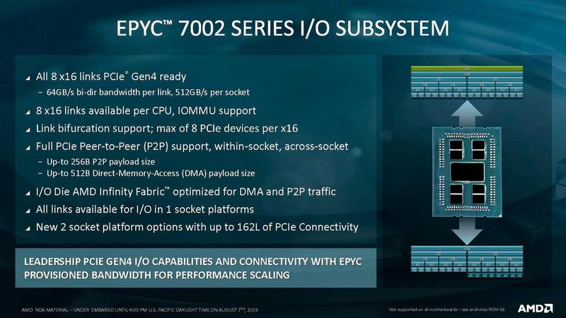 PCI ExpressコントローラはGen4に対応