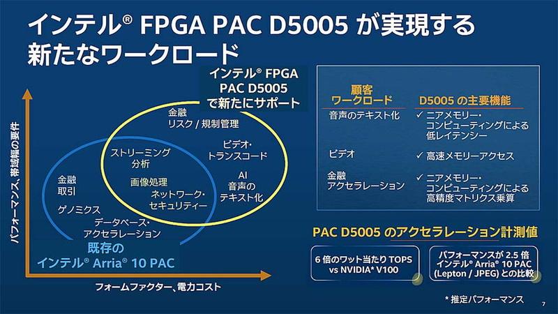 既存のインテルArria 10 PAC(インテルPAC インテルArria 10 GX FPGA搭載版)と「インテルFPGA PAC D5005」との棲み分け。D5005では内蔵されるメモリ用の増加などの恩恵もあり、従来は難しかった低レイテンシが求められるワークロードなどに対応できるようになったという
