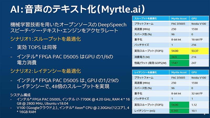 """GPU(NVIDIA V100)とのベンチマーク比較。上の表は、GPUが得意とする大量データの一括処理という形になるように、GPU側のパッチサイズを256にしてあり、いわば「GPU側に有利な設定」で実行した結果だが、この場合でも実効スループットはほぼ同等、消費電力量は1/6で済むという結果になっている。下は、音声のリアルタイム処理というワークロードの特性に合わせてレイテンシを最小化するためにパッチサイズを1にそろえた場合の結果。この場合は実効スループット、レイテンシ共にFPGAが上回るという。なお、山崎氏はこの結果の解釈として「FPGAがGPUよりも高速だと言いたいわけではなく、ワークロードの特性として""""FPGAに向く処理""""というものが存在するということを示したもの」としている"""