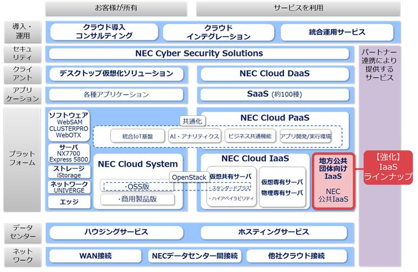 NECクラウドサービスにおける「NEC 公共IaaS」