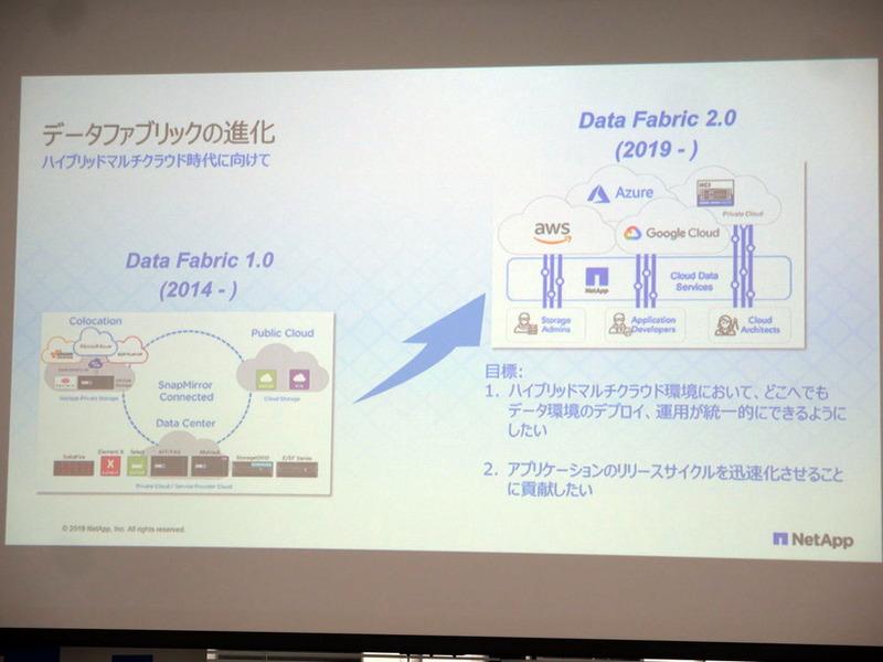 データファブリックの進化