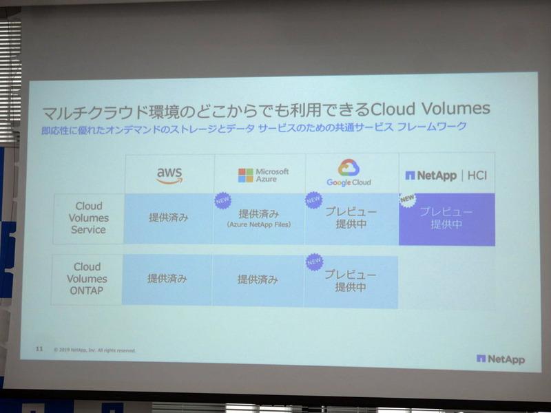 Cloud Volumes