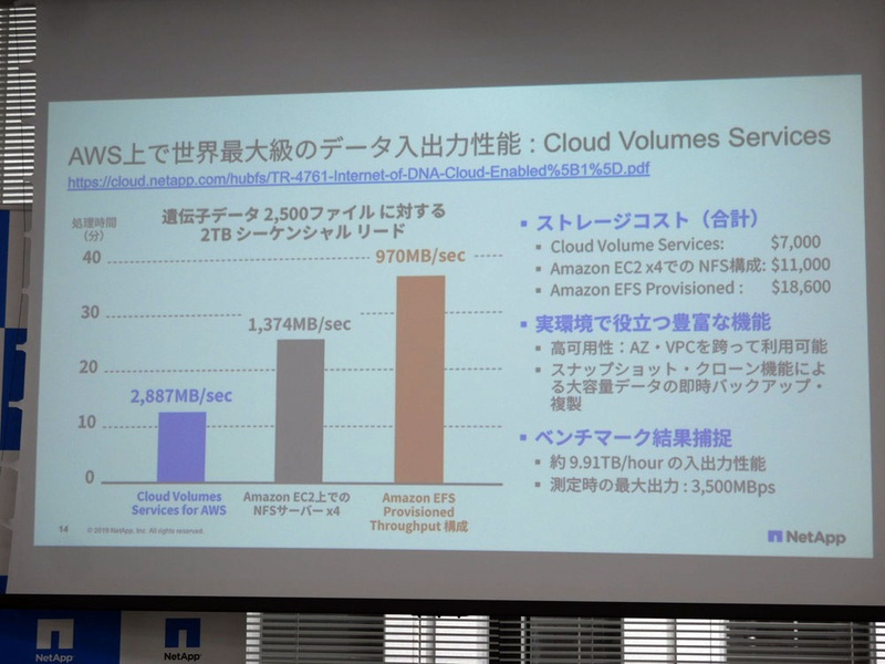 AWS上で世界最大級のデータ入出力性能:Cloud Volumes Services