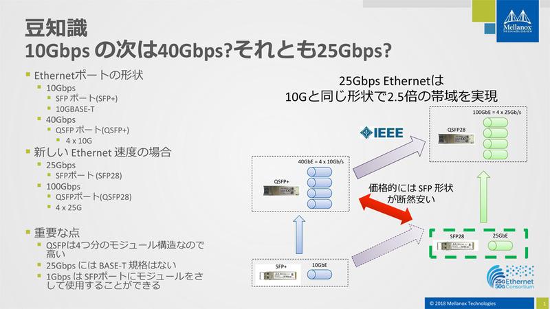 豆知識 10Gbpsの次は40Gbps?それとも25Gbps?(出典:メラノックス)